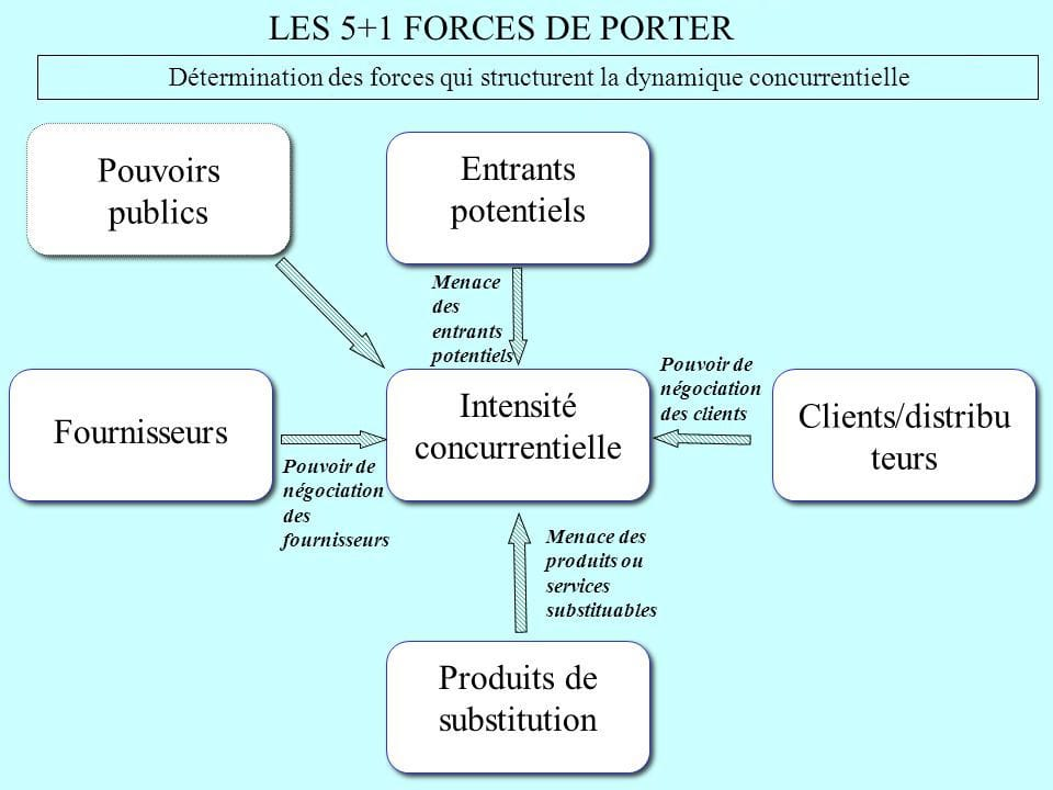 Analyse des FORCES de PORTER 5+1