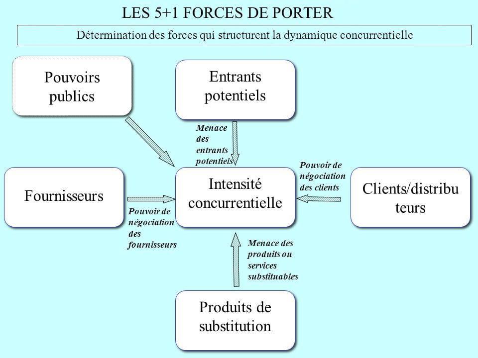 diagnostic externe dune entreprise exemple