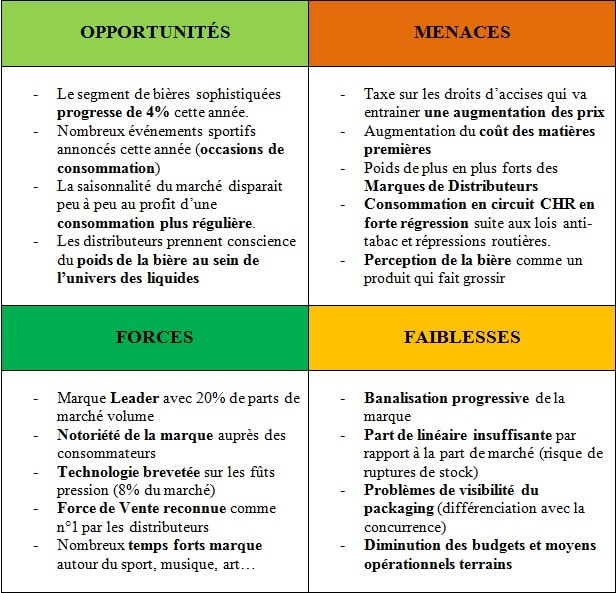 comment faire une analyse swot   d u00e9finition  exemple
